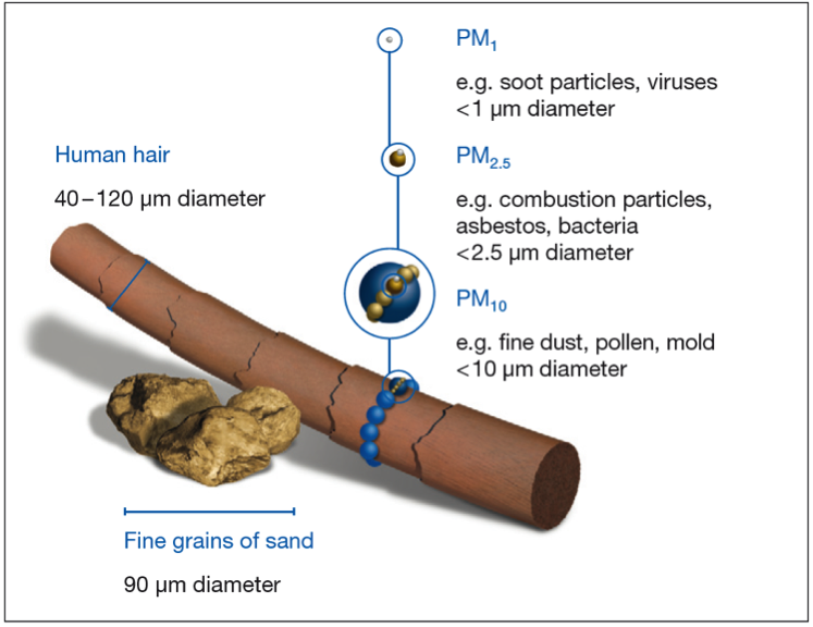 Repressentation of fine dust particle sizes PM1, PM2.5 and PM10